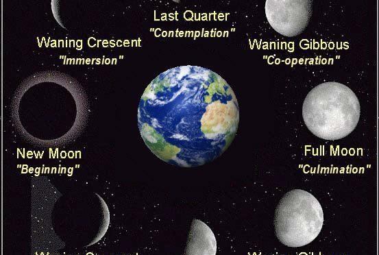 New Moon, Full Moon, Waning Moon, Waxing Moon