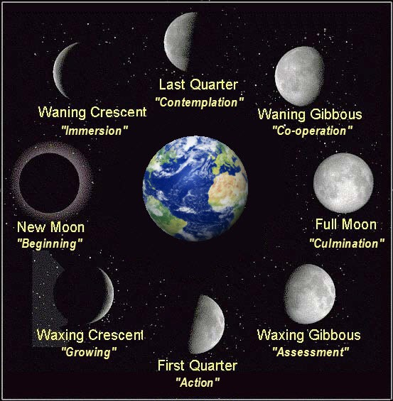 New Moon, Full Moon, Waning Moon, Waxing Moon